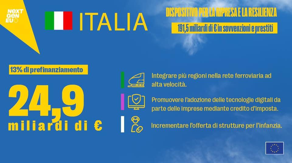 L'Italia riceve 24,9 miliardi di € dalla Commissione europea nell'ambito di Next Generation EU